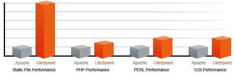 litespeed hosting vs apache